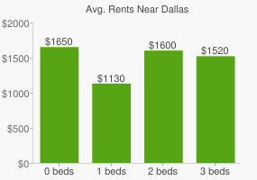Graph of average rent prices for Dallas