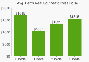 Graph of average rent prices for Southeast Boise Boise City
