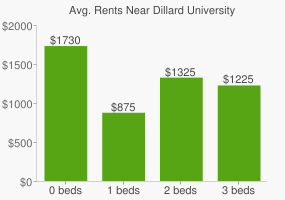 Graph of average rent prices for Dillard University