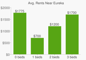 Graph of average rent prices for Eureka