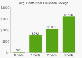 Graph of average rent prices for Dickinson College