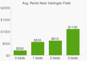 Graph of average rent prices for Harlingen Field