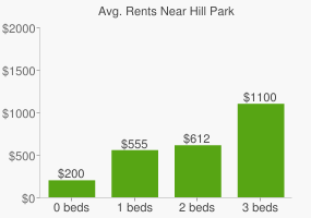 Graph of average rent prices for Hill Park