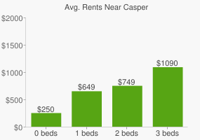 Graph of average rent prices for Casper