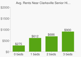 Graph of average rent prices for Clarksville Senior High School