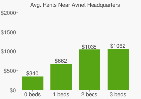 Graph of average rent prices for Avnet Headquarters