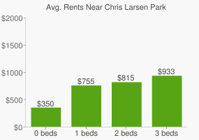 Graph of average rent prices for Chris Larsen Park