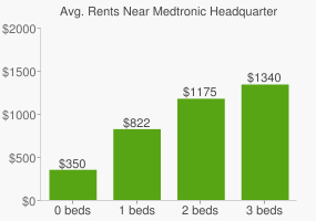 Graph of average rent prices for Medtronic Headquarters