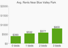 Graph of average rent prices for Blue Valley Park