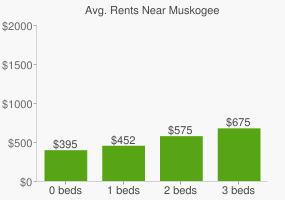Graph of average rent prices for Muskogee