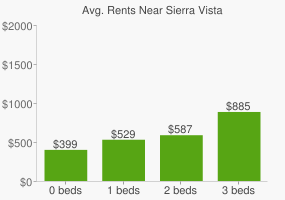 Graph of average rent prices for Sierra Vista