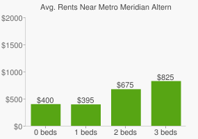 Graph of average rent prices for Metro Meridian Alternative High School