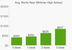 Graph of average rent prices for Whitmer High School