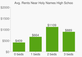 Graph of average rent prices for Holy Names High School