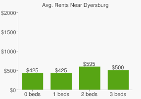 Graph of average rent prices for Dyersburg