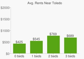 Graph of average rent prices for Toledo