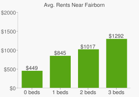 Graph of average rent prices for Fairborn