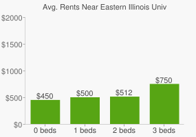 Graph of average rent prices for Eastern Illinois University