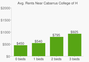 Graph of average rent prices for Cabarrus College of Health Sciences