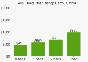 Graph of average rent prices for Bishop Carroll Catholic High School