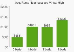 Graph of average rent prices for Isucceed Virtual High School
