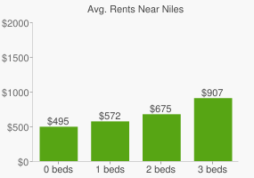 Graph of average rent prices for Niles