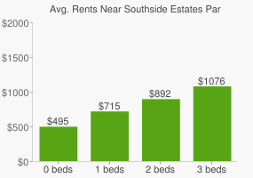 Graph of average rent prices for Southside Estates Park
