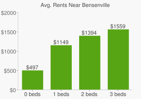 Graph of average rent prices for Bensenville