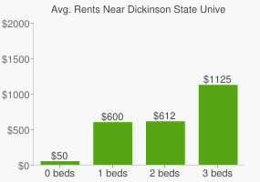 Graph of average rent prices for Dickinson State University
