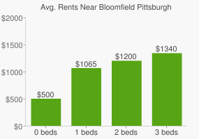 Graph of average rent prices for Bloomfield Pittsburgh