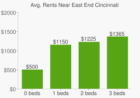 Graph of average rent prices for East End Cincinnati