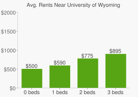 Graph of average rent prices for University of Wyoming