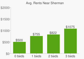 Graph of average rent prices for Sherman