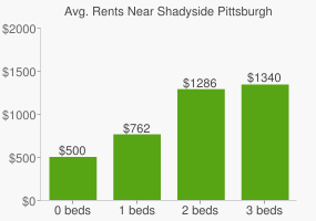 Graph of average rent prices for Shadyside Pittsburgh