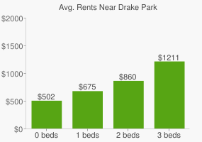Graph of average rent prices for Drake Park