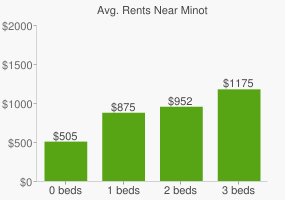 Graph of average rent prices for Minot