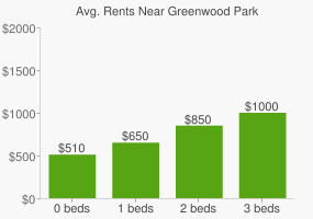 Graph of average rent prices for Greenwood Park