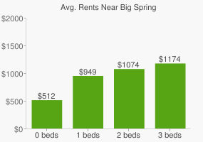 Graph of average rent prices for Big Spring