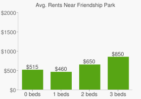 Graph of average rent prices for Friendship Park
