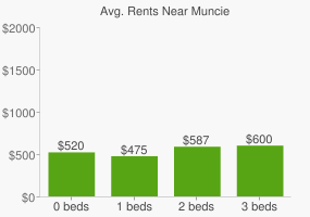 Graph of average rent prices for Muncie
