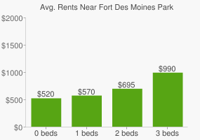 Graph of average rent prices for Fort Des Moines Park