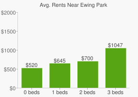 Graph of average rent prices for Ewing Park