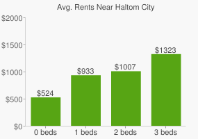 Graph of average rent prices for Haltom City
