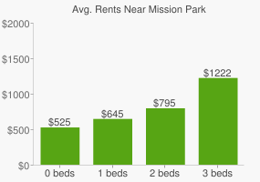 Graph of average rent prices for Mission Park