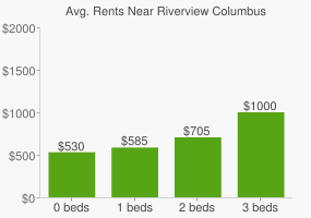Graph of average rent prices for Riverview Columbus