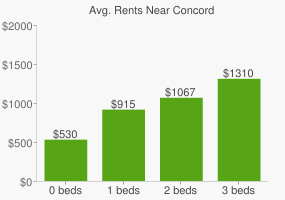 Graph of average rent prices for Concord