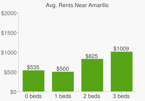 Graph of average rent prices for Amarillo