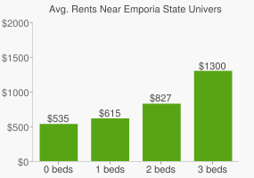 Graph of average rent prices for Emporia State University