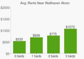 Graph of average rent prices for Wallhaven Akron