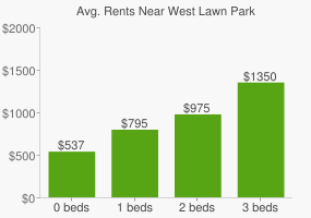 Graph of average rent prices for West Lawn Park